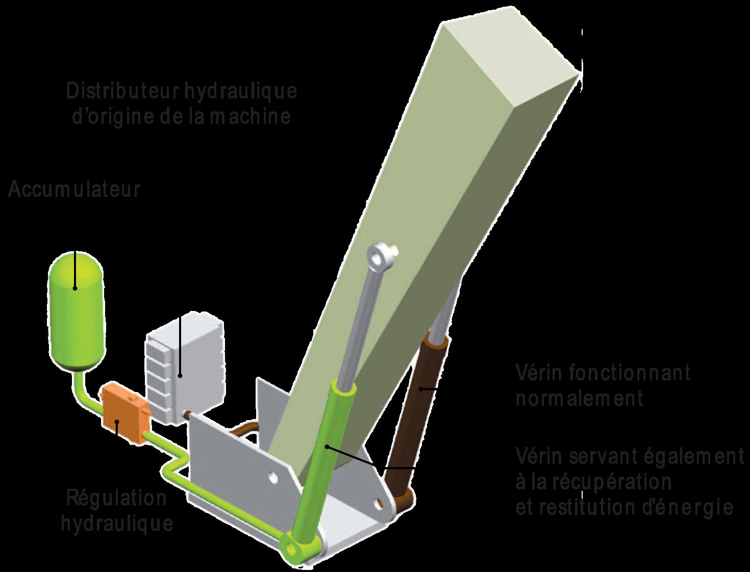 Économie d'énergie sur matériel chantier et manutention